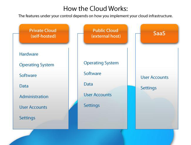 How The Cloud Works - Cloud and SaaS Computing